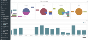 Call overview dashboard. Click to enlarge.